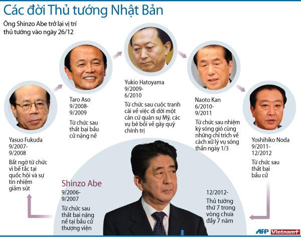 Ông Shinzo Abe một lần nữa làm thủ tướng của Nhật