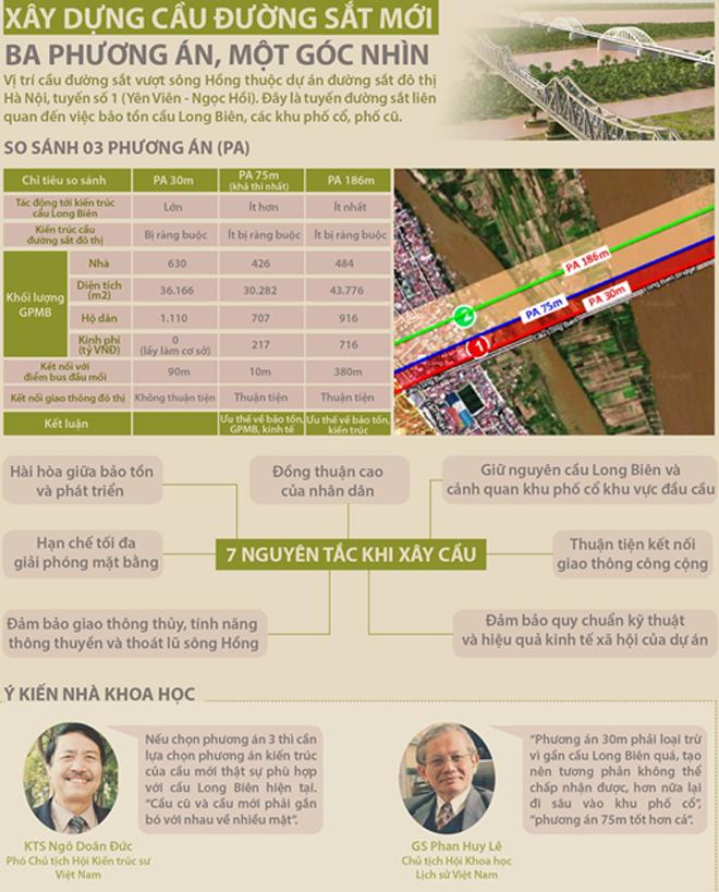TIN ĐỒ HỌA: Xây dựng cầu đường sắt mới: Ba phương án, một góc nhìn