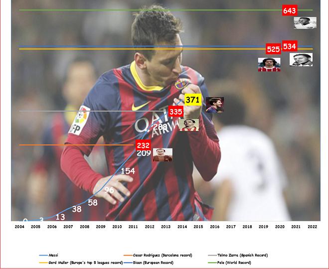 Top những cầu thủ ghi nhiều bàn nhất cho 1 CLB: Từ Pele cho đến Messi