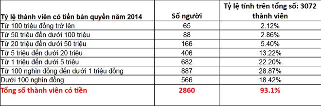 Trịnh Công Sơn vẫn đứng đầu danh sách nhạc sĩ được trả tiền bản quyền cao nhất năm 2014