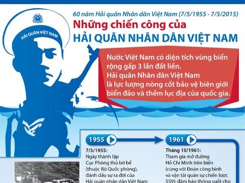Những dấu mốc chói lọi của Hải quân Việt Nam: Từ Cục Phòng thủ bờ bể đến Không lực Hải quân