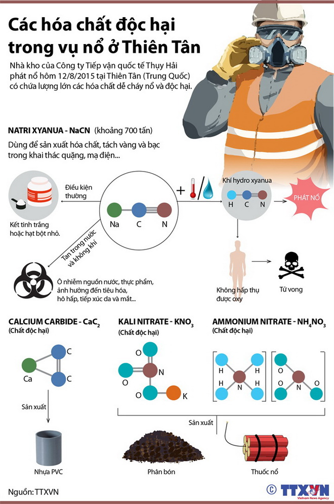 Tin Đồ họa: 'Giải mã' cơ chế phát nổ của các hóa chất ở Thiên Tân