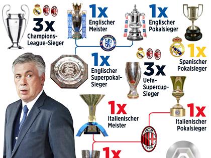 Ancelotti: Kẻ lãng du hoàn hảo cho Bayern