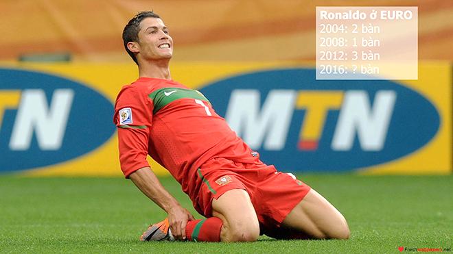 Ronaldo: Không giành Vua phá lưới EURO 2016 thì phí