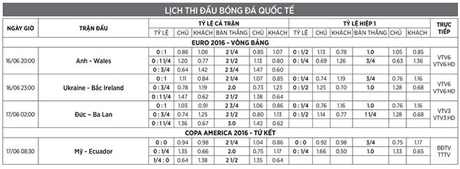 Dự đoán trận Anh - Xứ Wales cùng TT&VH