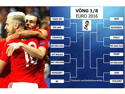 Điểm nhấn EURO 2016: Ở châu Âu, không có đội bóng nhỏ!