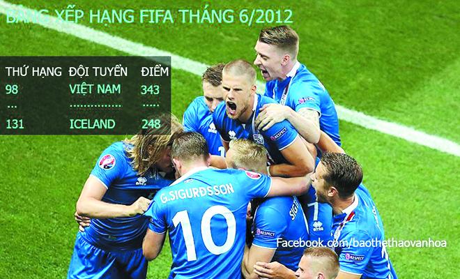 Chuyện của Iceland, Anh & bóng đá Việt
