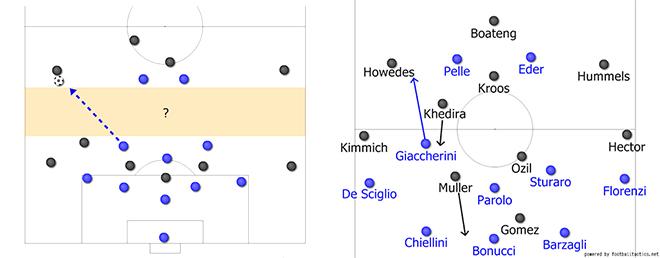 Chiến thuật & Lối chơi: Khi Đức và Italy chơi như nhau