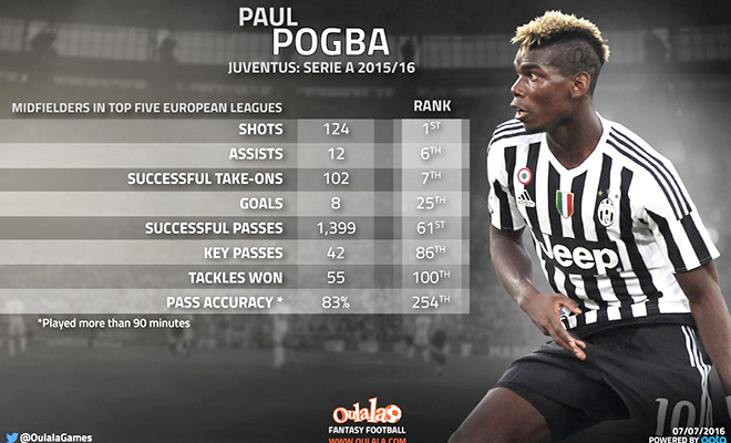 Sao Man United phải tốn 100 triệu bảng cho Pogba?