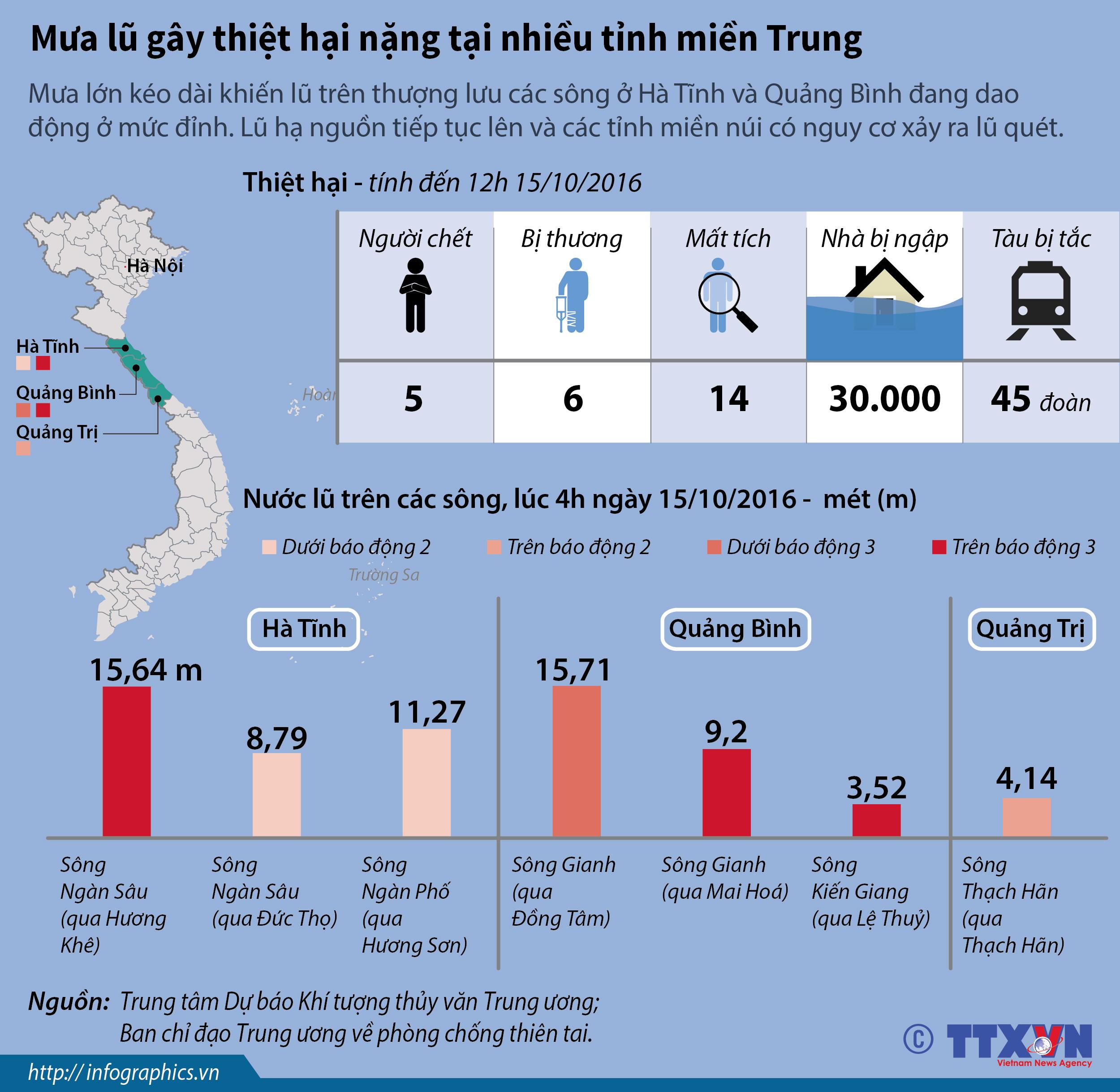 Đồ họa: Mưa lũ gây thiệt hại nặng tại nhiều tỉnh miền Trung