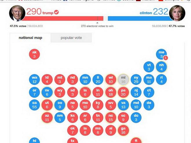 Sáng nay, kiểm phiếu vẫn chưa kết thúc: bà Clinton bất ngờ vượt ông Trump 200.000 phiếu phổ thông