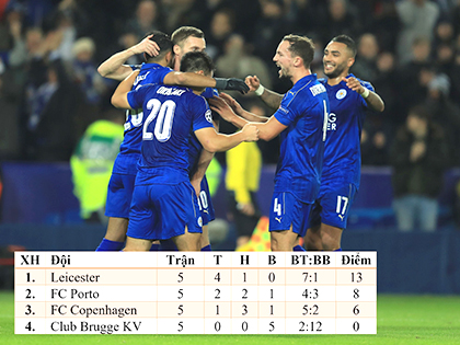 Leicester: Kỳ tích ở Champions League bị che mờ bởi Premier League