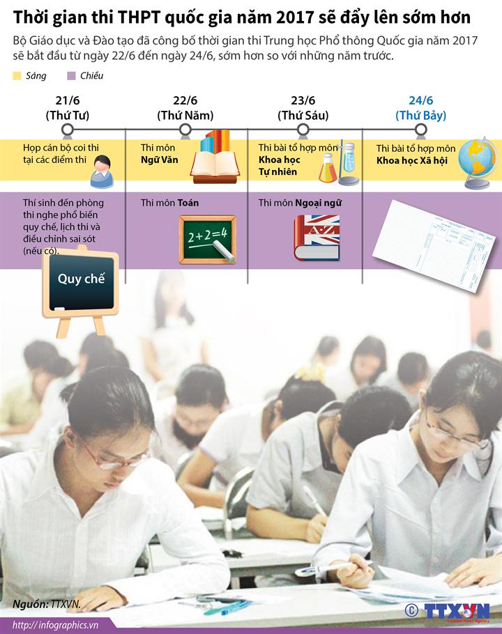Đồ họa: Thời gian thi THPT quốc gia năm 2017 sẽ đẩy lên sớm hơn