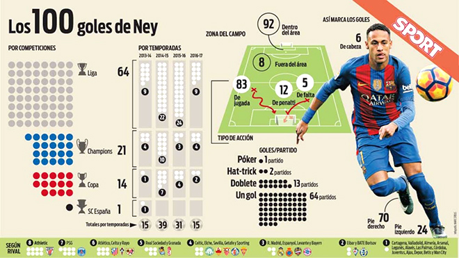 Neymar và chiếc áo chật chội ở Barcelona