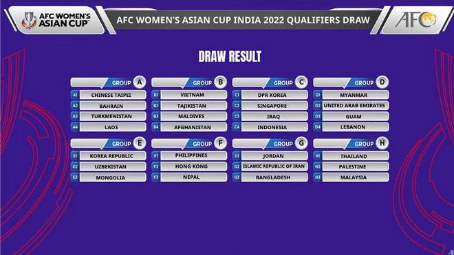 Vòng loại ASIAN Cup 2022: Nữ Việt Nam chung bảng Tajikistan, Maldives và Afghanistan