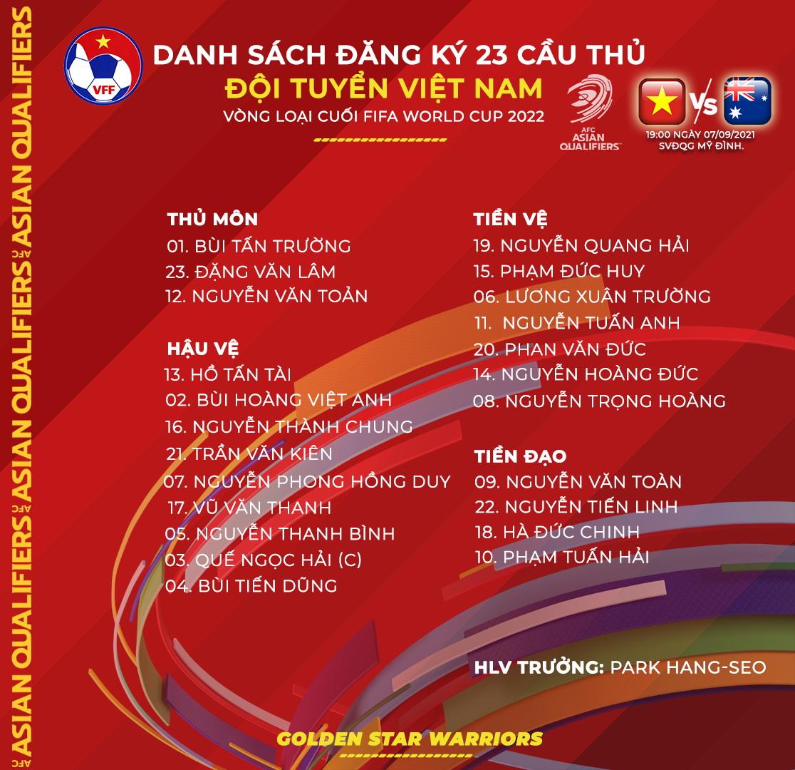 Việt Nam vs Úc, chốt danh sách ĐT Việt Nam, Duy Mạnh, Đình Trọng, Park Hang Seo, Bùi Tiến Dũng, lịch thi đấu vòng loại World Cup, danh sách đăng ký ĐT Việt Nam