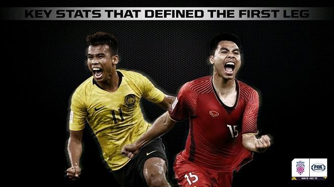 Malaysia áp đảo Việt Nam về mặt thống kê trong trận chung kết lượt đi AFF Cup 2018