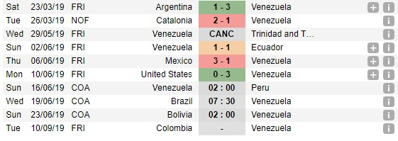 Trực tiếp bóng đá. Trực tiếp Copa America. Link xem trực tiếp Venezuela vs Peru