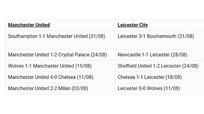 Bong da, bóng đá, truc tiep bong da, trực tiếp bóng đá, lich thi dau bong da hom nay, Wolves vs Chelsea, MU vs Leicester, xem bóng đá trực tuyến, K+, K+PM, K+PC, MU