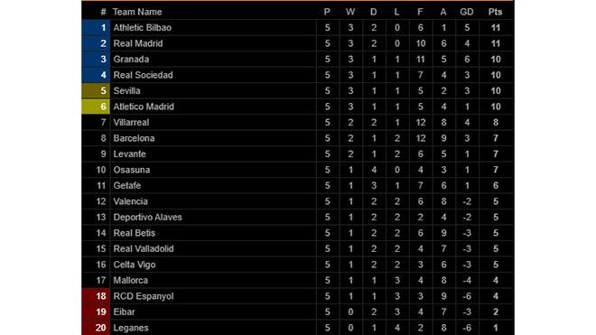 Ket qua bong da, kết quả bóng đá tây Ban Nha, Real Madrid, video clip Sevilla 0-1 Real Madrid, kết quả Sevilla vs Real Madrid, bảng xếp hạng bóng đá Tây Ban Nha, La Liga