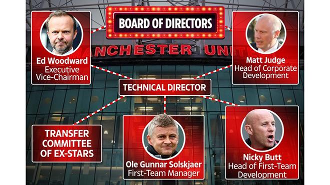 MU, tin tức MU, Manchester United, Rangnick, Giám đốc kỹ thuật MU, Solskjaer, Ed Woodward, truc tiep bong da hôm nay, trực tiếp bóng đá, lich thi dau bong da hôm nay
