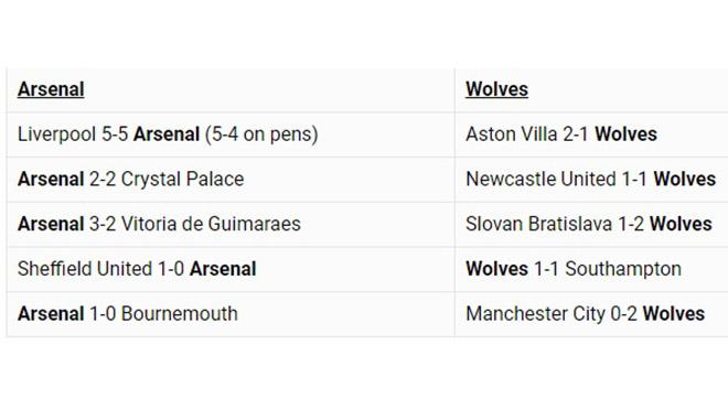 Truc tiep bong da hom nay, trực tiếp bóng đá Anh, Arsenal vs Wolves, Aston Villa vs Liverpool, trực tiếp bóng đá hôm nay, xem bóng đá trực tuyến, K+, K+PM, K+1, Liverpool