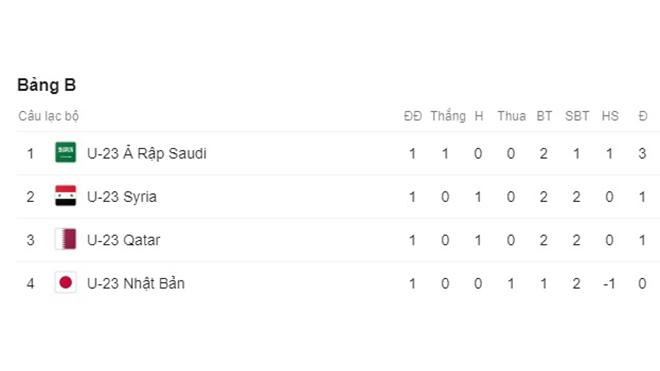 Ket qua bong da, Kết quả bóng đá hôm nay, U23 Nhật Bản 1-2 U23 Saudi Arabia, Kết quả U23 châu Á, lịch thi đấu U23 châu Á 2020, Kết quả U23 Nhật Bản vs U23 Saudi Arabia