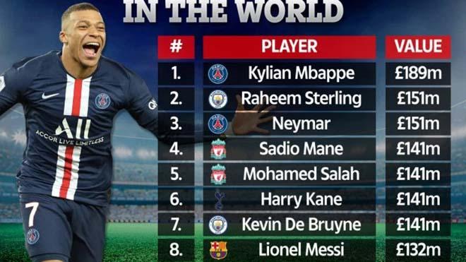 Top 10 cầu thủ đắt giá nhất thế giới: Messi chỉ thứ 8, Ronaldo 'mất tích'