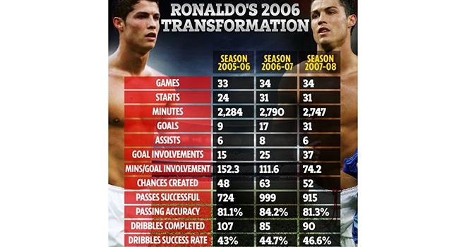 Tin tuc bong da, bóng đá, Tin tức MU, Ronaldo đã phát triển cơ bắp như thế nào, bong da, bóng đá hôm nay, tin bóng đá, MU, tin bóng đá MU, Cristiano Ronaldo, Ronaldo, CR7