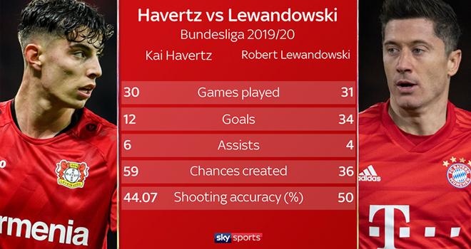 Chelsea, Tin chuyển nhượng Chelsea, Chelsea mua Kai Havertz, Kai Havertz là ai, Kai Havertz, chuyển nhượng, chuyển nhượng bóng đá, tin chuyển nhượng, tin tuc bong da, MU