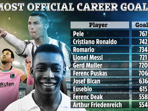 Top 10 cầu thủ ghi nhiều bàn nhất lịch sử: Ronaldo thứ nhì, Messi chỉ là 'chú tư'