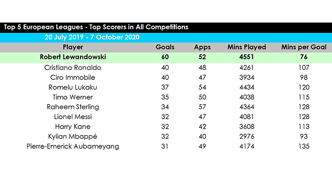 The Best, Lewandowski, Messi, Ronaldo, cầu thủ xuất nhất, FIFA The Best 2020, trực tiếp trao giải The Best, xem trao The Best ở đâu, link xem trực tiếp The Best