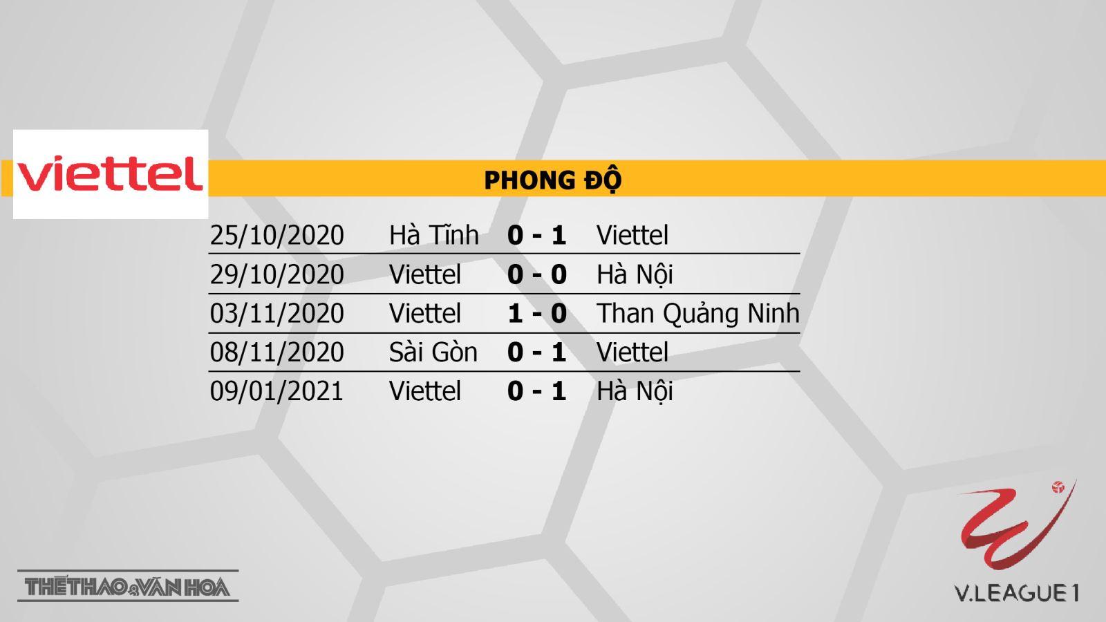 Keo nha cai, kèo nhà cái, Viettel vs Hải Phòng, VTV6, BĐTV Trực tiếp bóng đá Việt Nam hôm nay, trực tiếp V-League 2021, lịch thi đấu V-League, bang xep hang V-League