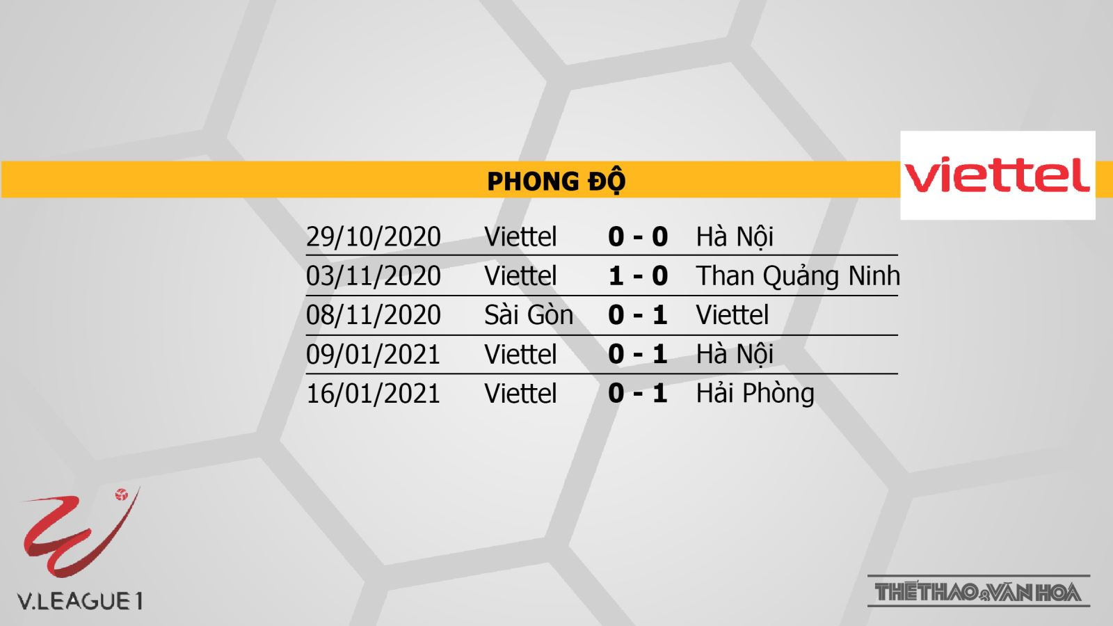 Keo nha cai, Kèo nhà cái, Thanh Hóa vs Viettel, trực tiếp bóng đá, VTV6, BĐTV, VTC3, Trực tiếp bóng đá Việt Nam 2021, xem trực tiếp Thanh Hóa vs Viettel, kèo bóng đá