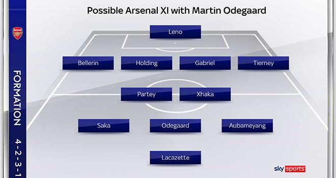 Trực tiếp Southampton vs Arsenal, FPT, Lịch thi đấu cúp FA, Trực tiếp bóng đá, Arsenal vs Southampton, chuyển nhượng Arsenal, Arsenal, Odegaard, vòng 4 cúp FA, cúp FA