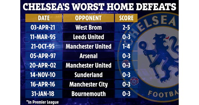 Chelsea 2–5 West Brom, ket qua bong da Anh, ket qua ngoai hang Anh, Chelsea đấu với West Brom, xem trực tiếp Ngoại hạng Anh, kết quả bóng đá Anh, bảng xếp hạng bóng đá