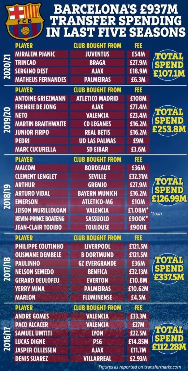 Barcelona, chuyển nhượng Barca, Barcelona sẽ tham gia Super League, Tài chính Barca, Barca thiếu tiền, Barca va Super League, Barcelona, bong da hom nay, bóng đá, bong da