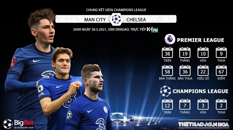 Soi kèo bóng đá. Chelsea vs Man City. Soi kèo Chung kết C1. Nhận định chung kết Champions League. Trực tiếp bóng đá. Chelsea đấu với Man City. Kèo Chelsea. Kèo Man City.