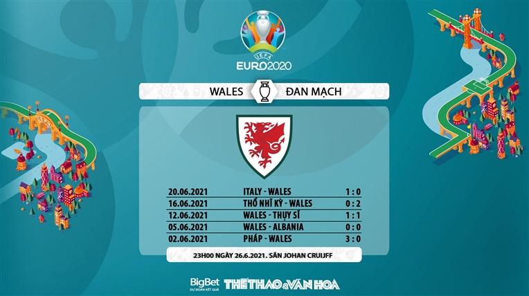 keo nha cai, keo bong da, kèo nhà cái, soi kèo Wales vs Đan Mạch, kèo bóng đá Wales vs Đan Mạch, VTV6, VTV3, trực tiếp bóng đá hôm nay, ty le keo, tỷ lệ kèo, EURO 2021
