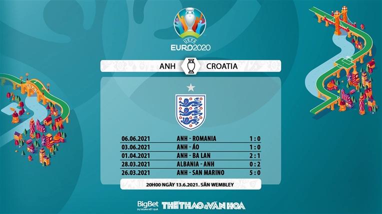 Link xem trực tiếp bóng đá Anh vs Croatia, VTV6, VTV3 trực tiếp vòng bảng EURO 2021, Xem trực tiếp Anh đấu với Croatia, Trực tiếp bóng đá, Lịch thi đấu EURO