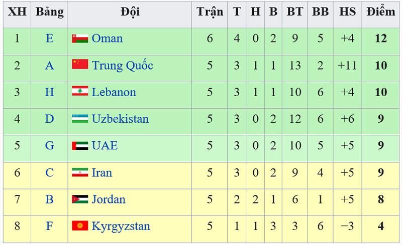 Bảng xếp hạng đội nhì vòng loại World Cup 2022, vtv6, truc tiep bong da, Việt Nam đấu với Malaysia, trực tiếp bóng đá hôm nay, VN, Việt Nam vs Malaysia, Indonesia vs UAE