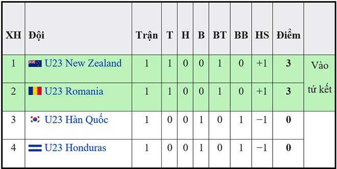 kèo nhà cái, nhận định bóng đá, keo nha cai, kèo bóng đá, keo bong da, tỷ lệ kèo nhà cái, soi kèo U23 Romania vs Hàn Quốc, Olympic 2021, VTV6, VTV5, trực tiếp bóng đá