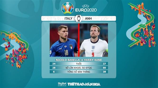 keo nha cai, keo bong da, kèo nhà cái, soi kèo Ý vs Anh, kèo bóng đá Ý vs Anh, VTV6, VTV3, trực tiếp bóng đá hôm nay, ty le keo, tỷ lệ kèo, EURO 2021