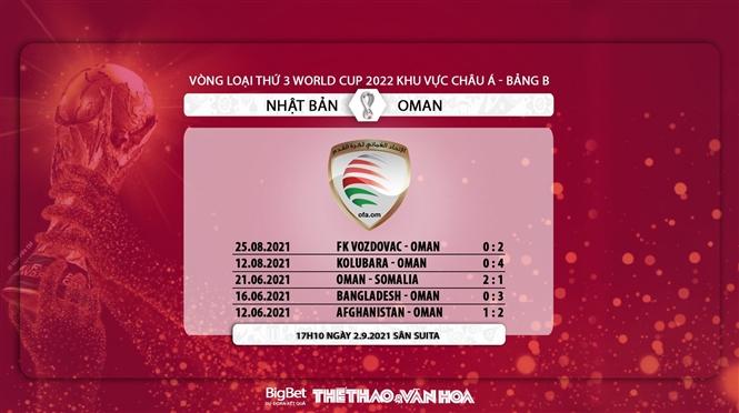 Soi kèo nhà cái Nhật Bản vs Oman và nhận định bóng đá vòng loại World Cup 2022 châu Á (17h10, 2/9). Kèo bóng đá Nhật Bản vs Oman. Tỷ lệ kèo nhà cái bóng đá vòng loại World Cup 2022.