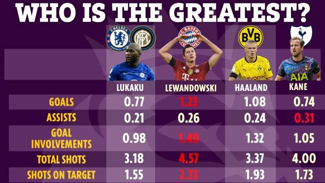 Kane, Lukaku, Lewandowski, hay Haaland là tiền đạo hay nhất châu Âu?