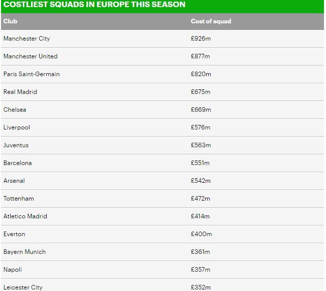 Đội hình đắt giá nhất thế giới, MU, Man City, PSG, Man City đắt giá nhất thế giới, Giá trị đội hình MU, giá trị đội hình PSG, giá trị đội hình Man City, bóng đá Anh, M.U