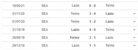 Torino vs Lazio, kèo nhà cái, soi kèo Torino vs Lazio, nhận định bóng đá, keo nha cai, nhan dinh bong da, kèo bóng đá, Torino, Lazio, tỷ lệ kèo,  bóng đá Ý, Serie A