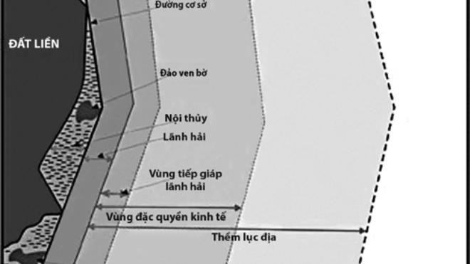 Công ước Luật Biển 1982 - Cơ sở pháp lý xác lập quyền và lợi ích của Việt Nam trên Biển Đông
