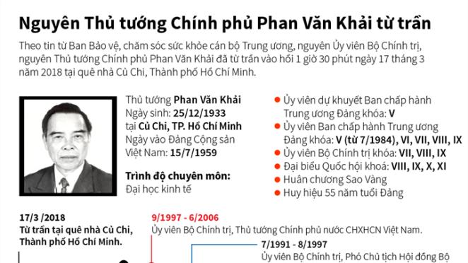 Cuộc đời, sự nghiệp Nguyên Thủ tướng Chính phủ Phan Văn Khải