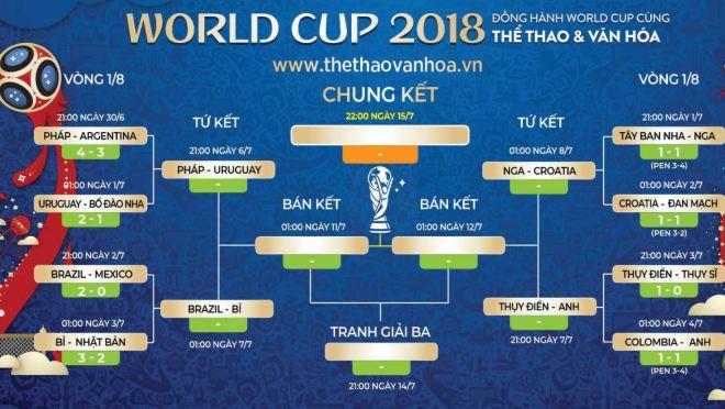 Nhật ký World Cup bằng thơ: Tứ kết, hồi hộp cùng dự đoán